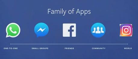 Grafik der Facebook Netzwerke
